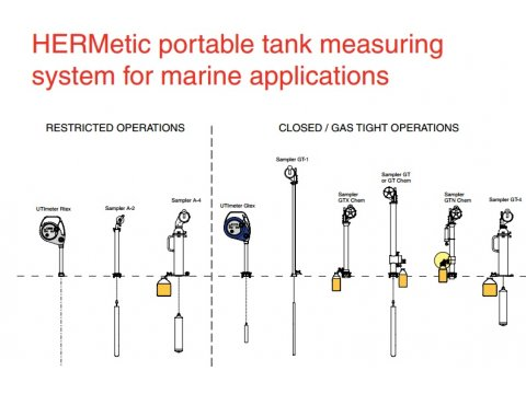 Tanksystem | Gas Marine